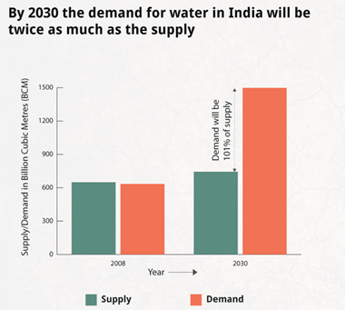 effects of water crisis in india