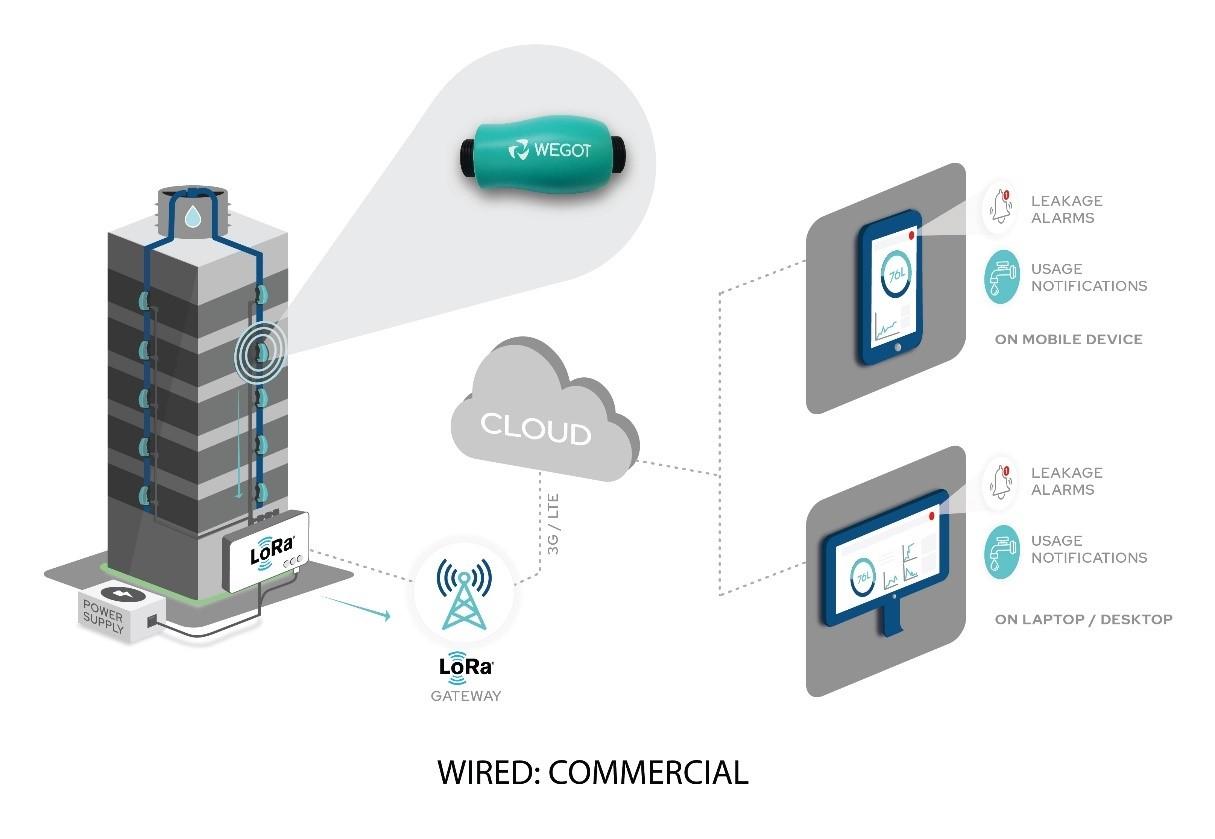 IoT enabled Ultrasonic Water Sensor
